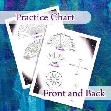Practice Pendulum Chart